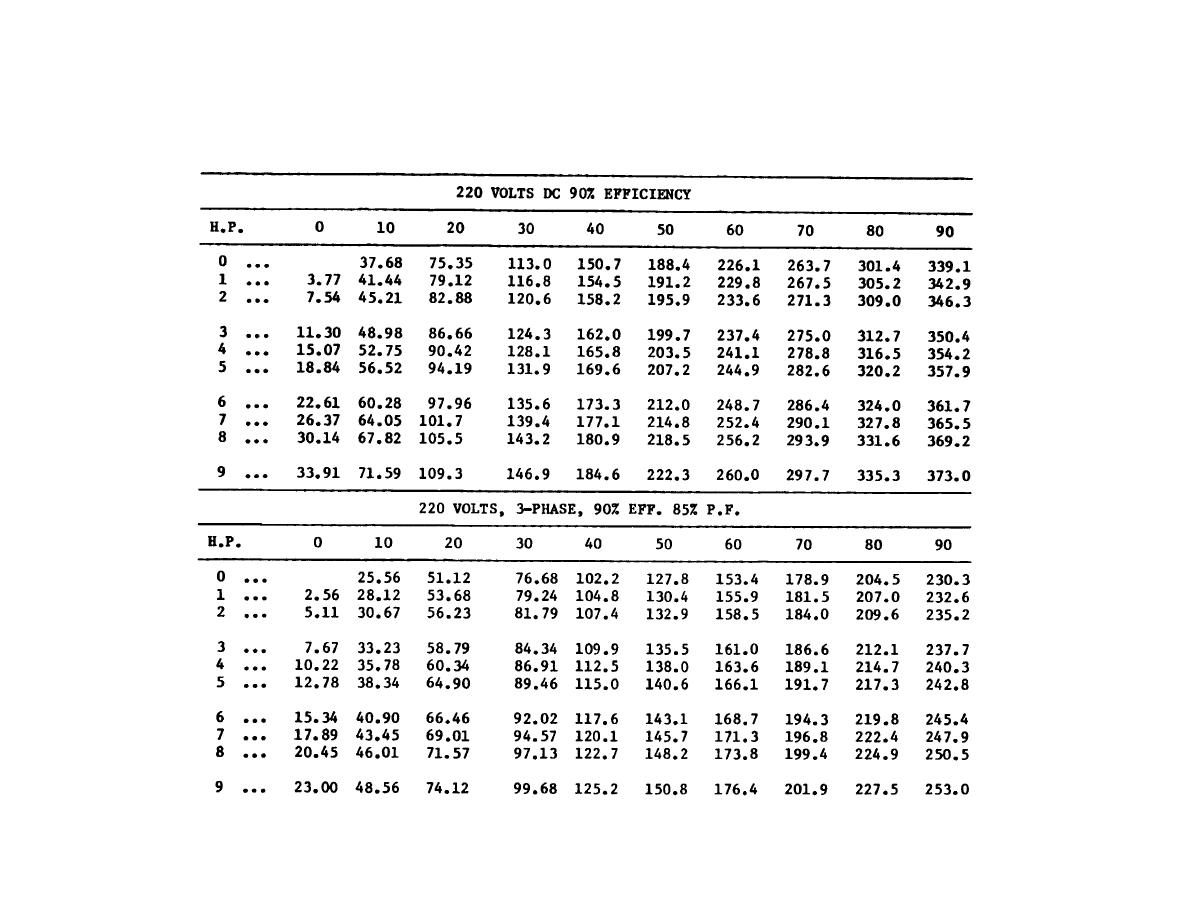 Table d 13 cont horsepower to ahperes conversion tables horsepower to ahperes conversion tables geenschuldenfo Image collections