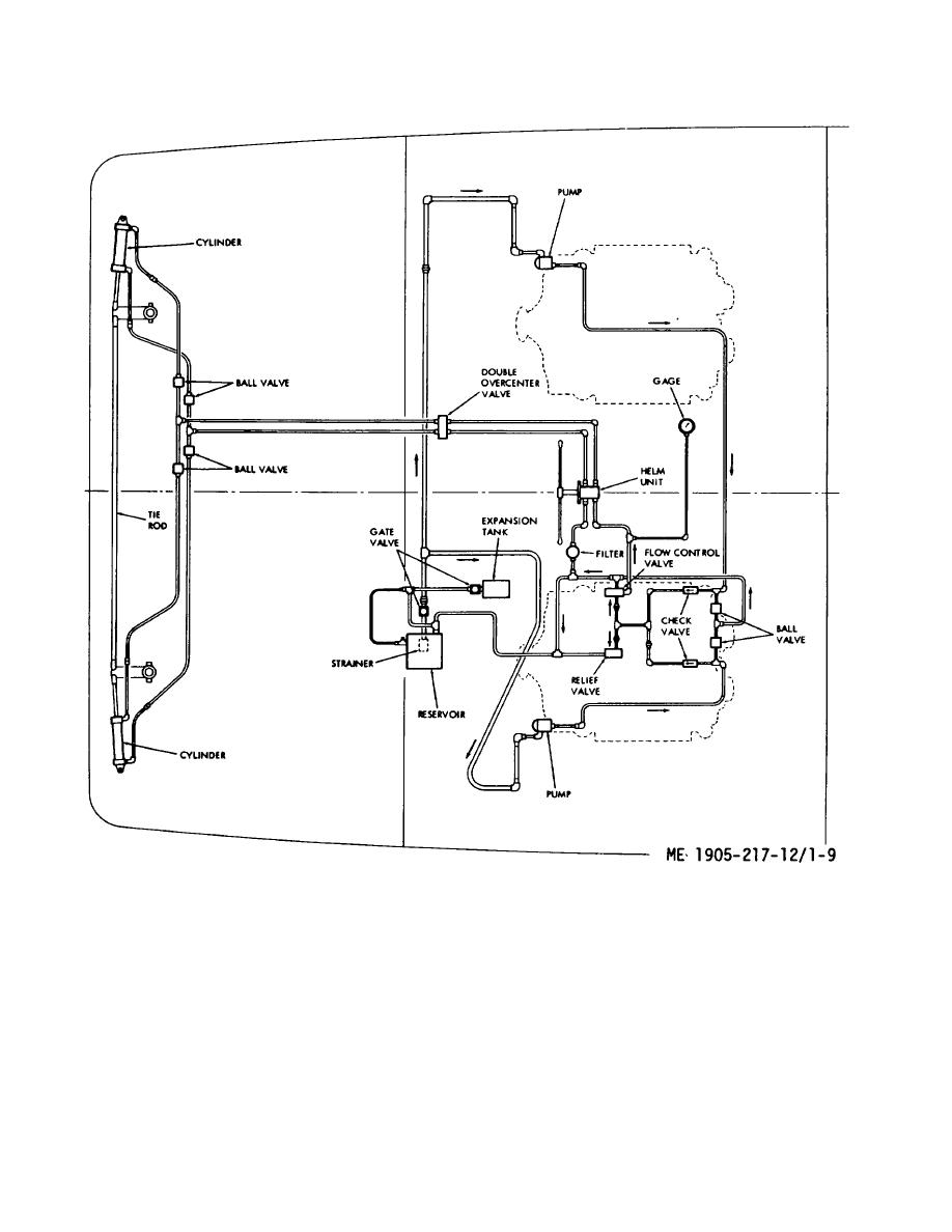 Tm 55 1905 217 12 Figure 1 9 Hydraulic Steering System Diagram