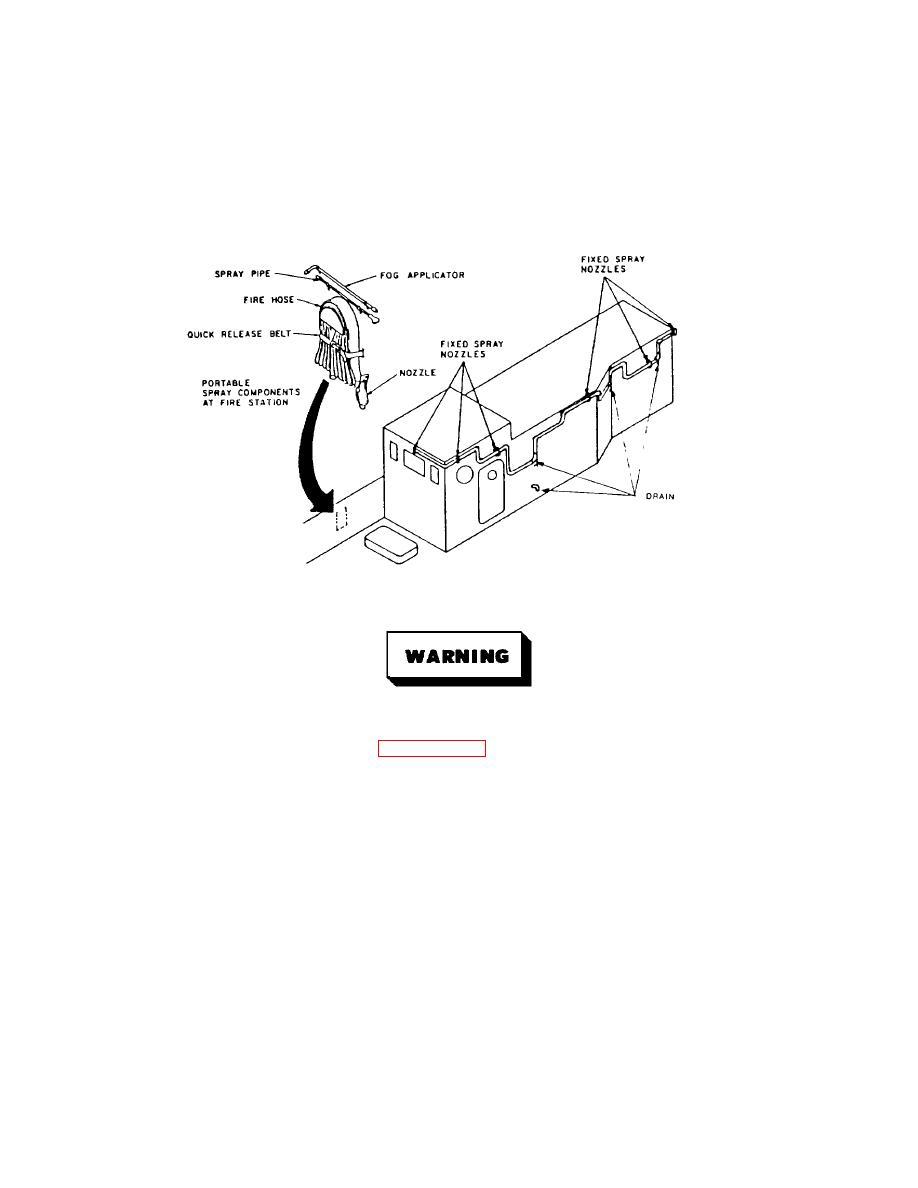 Washdown Counter Measure Sprinkler System