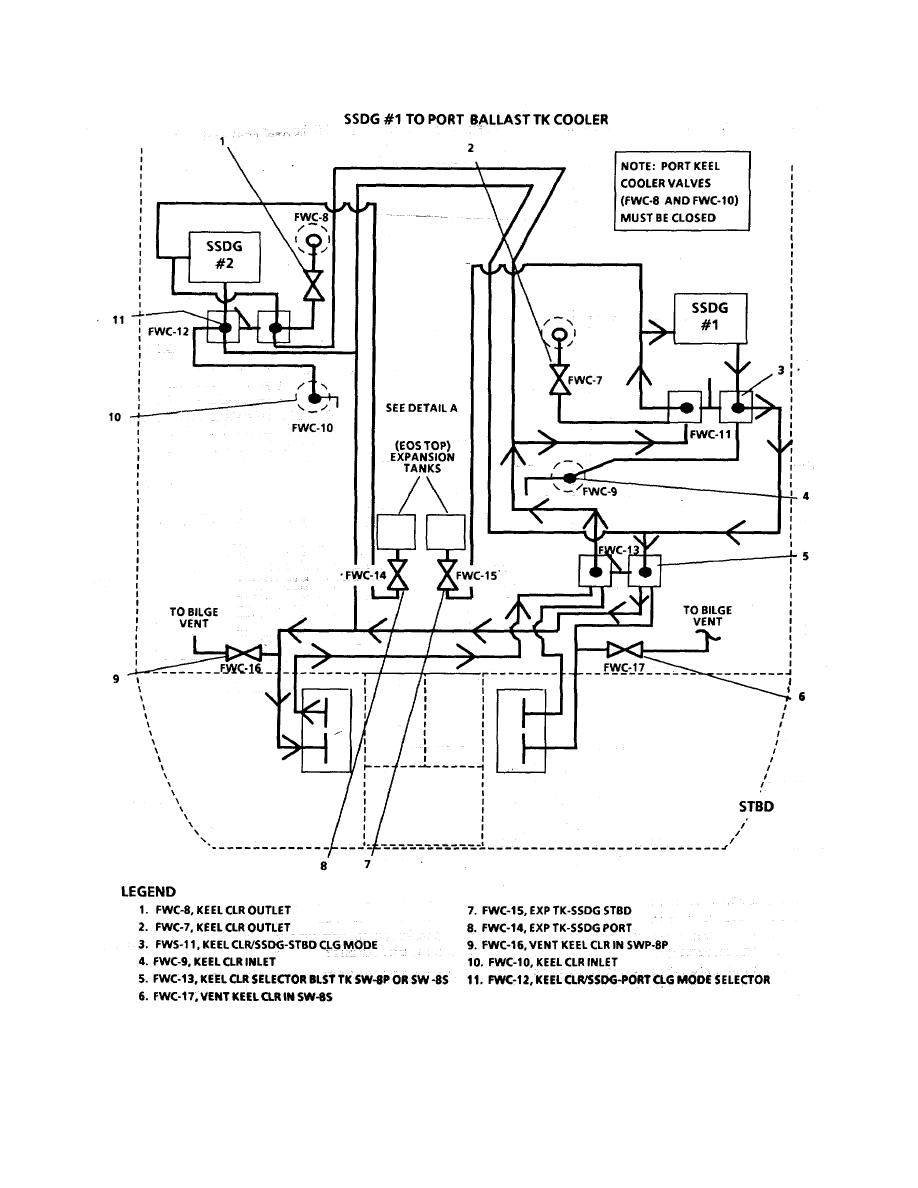 Ship's Service Diesel Generator Fresh Water Cooling Piping System (Sheet 3  of 9)
