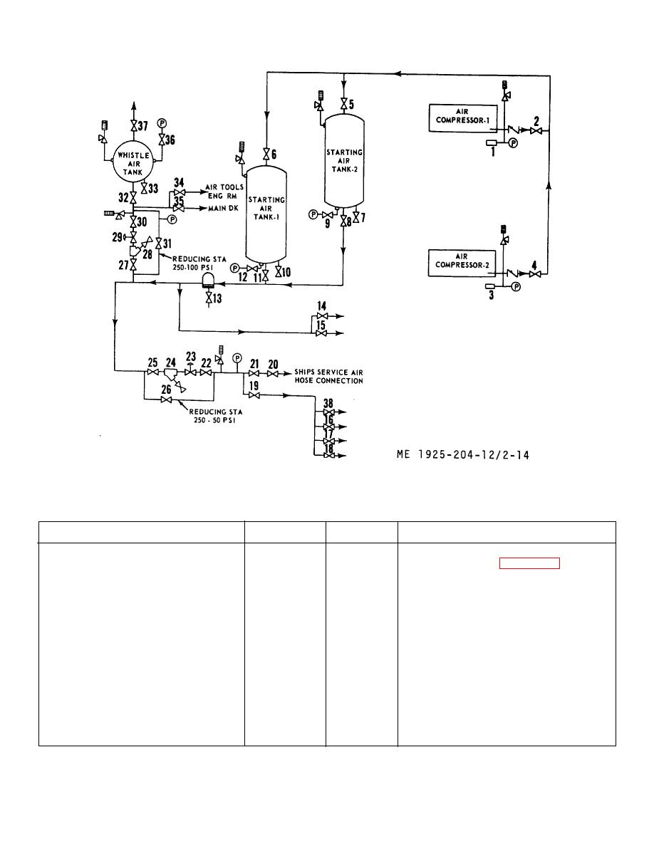 Compressed air system piping diagram.